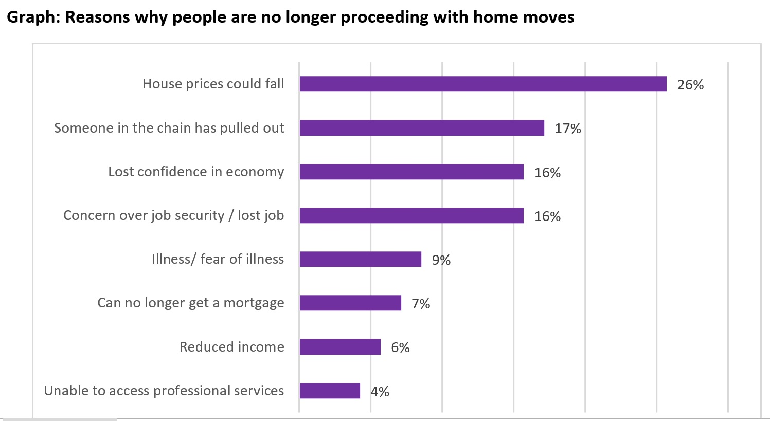 reallymoving---reasons-why-people-are-no-longer-proceeding-with-home-moves