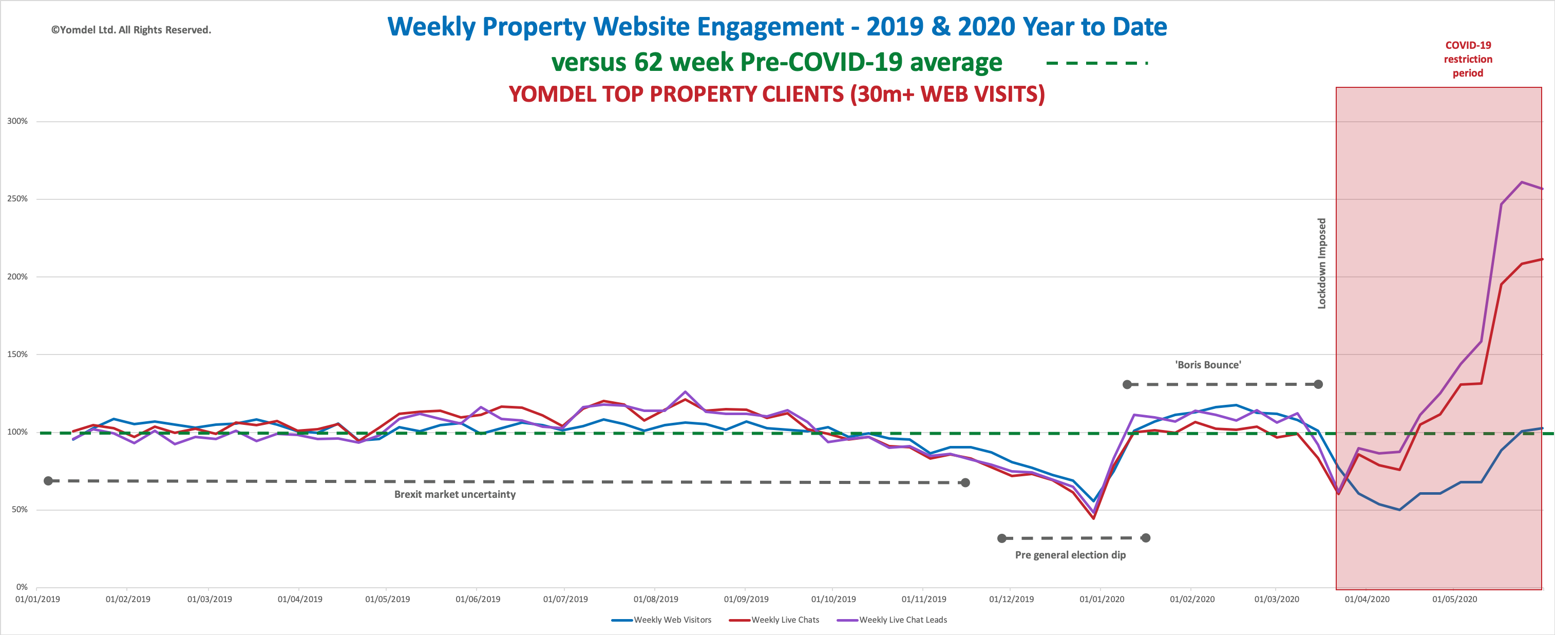 weekly-property-website-engagement