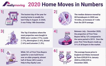 reallymoving 2020 home moves in numbers - 445x277
